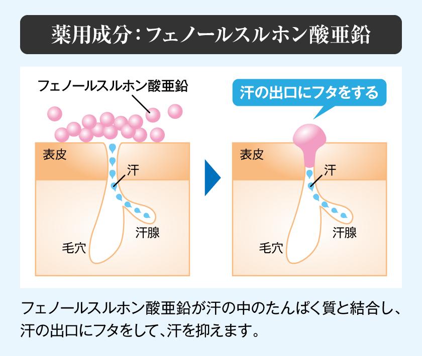 薬用成分 フェノールスルホン酸亜鉛